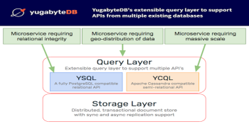 Yugabyte raises $48M for open source SQL database alternative