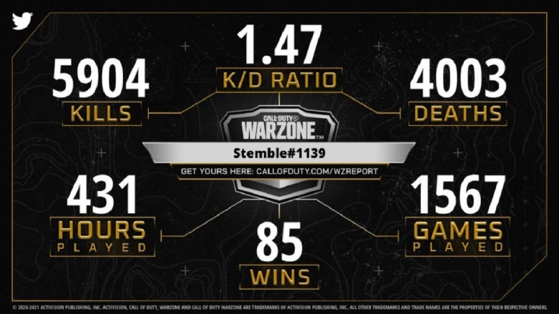 How Call of Duty stoked fans with its personlized Warzone stats anthony palma