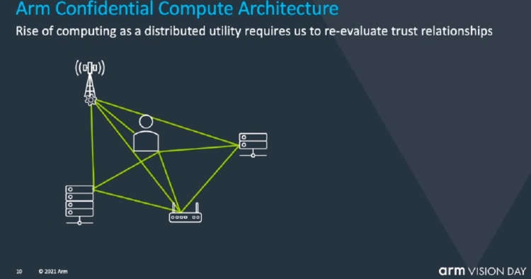 Arm's Confidential Computing architecture is aimed at making computing more secure on the inside.