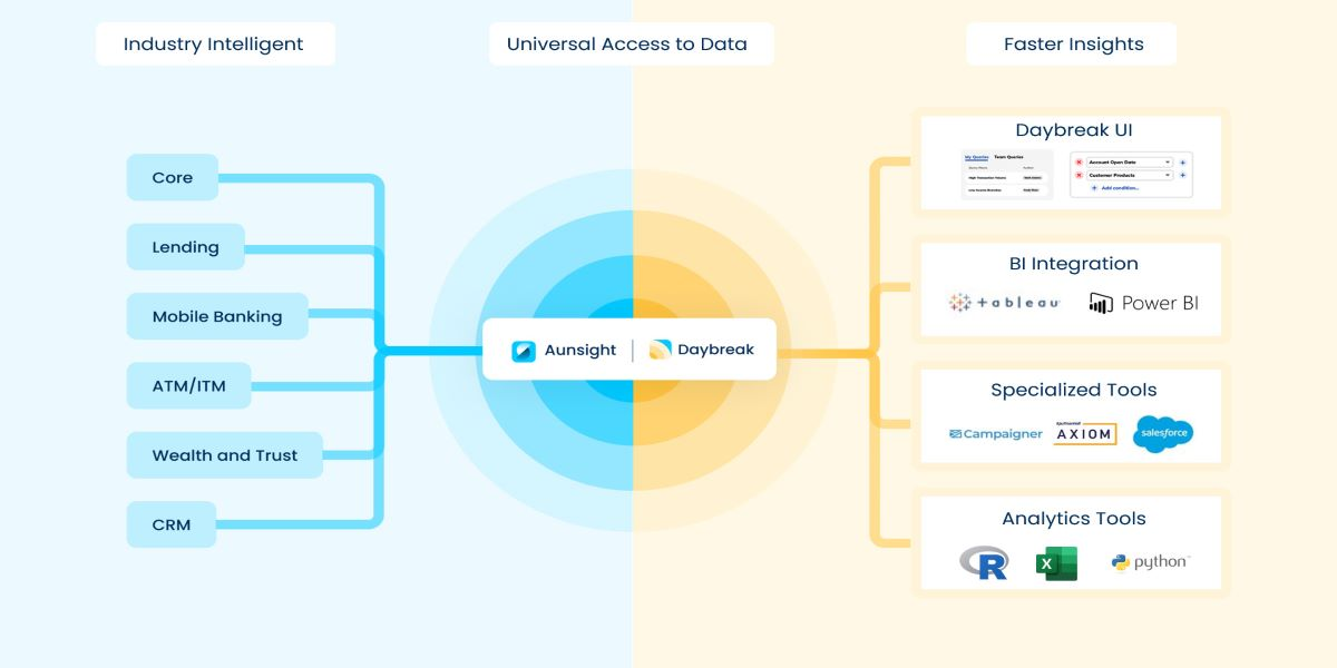 Aunalytics unifies siloed bank customer data with AI driven data mart and NLP