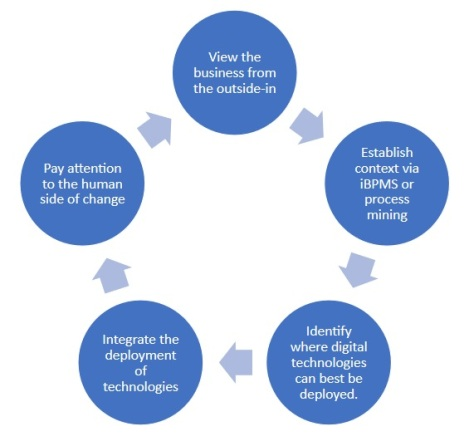 Intelligent automation depends on these 4 cornerstones digital transformation