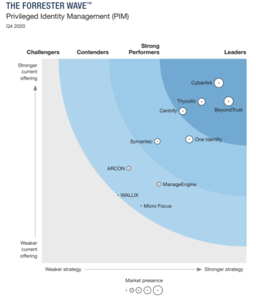 The 10 privileged identity management providers that matter most in the Forrester Wave