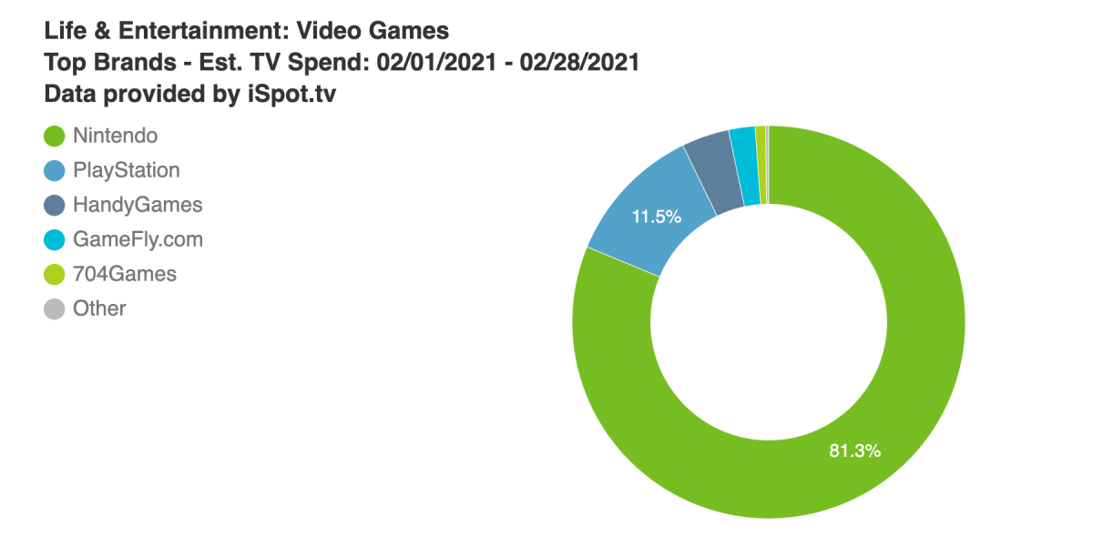 Nintendo fuels rebound in game industry TV ad spend in February - venture beat