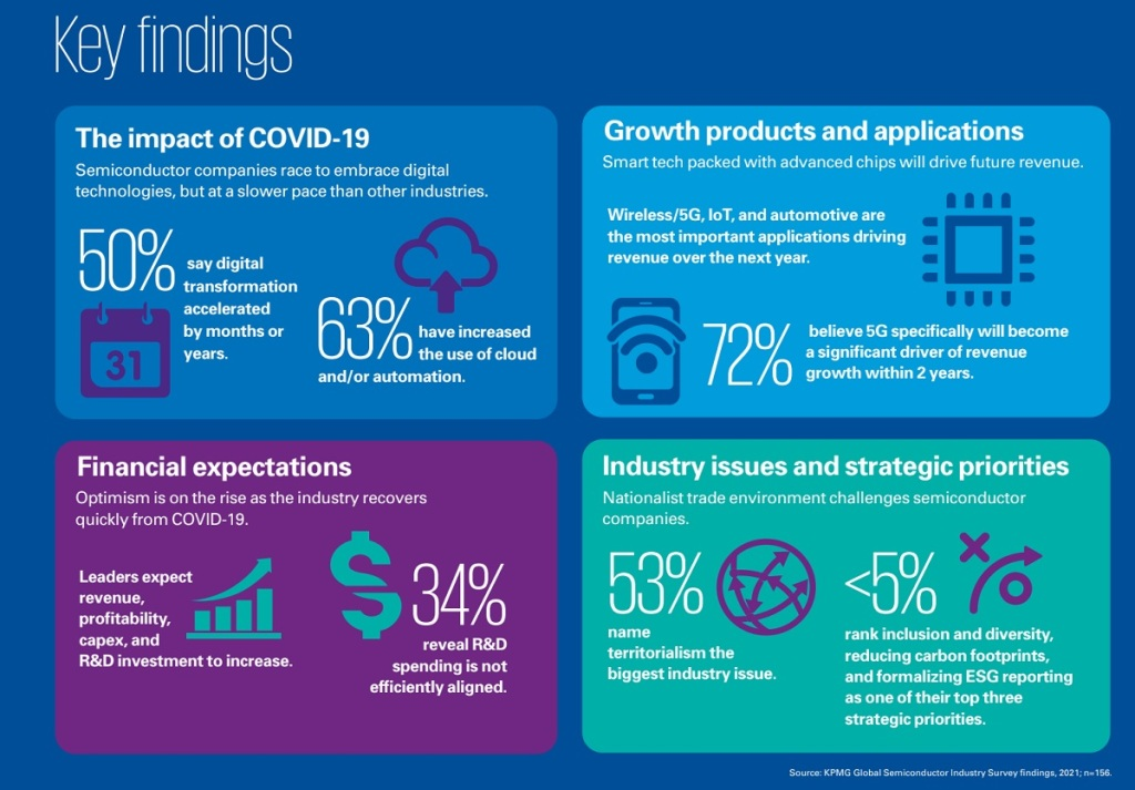 KPMG: 79% of chip industry expects profits to grow in 2021 amid shortage kpmg 2