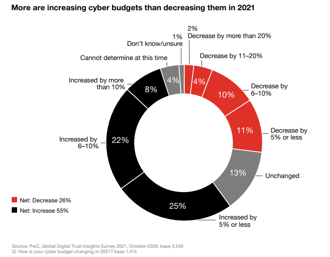 More executives are increasing budgets rather than decreasing them in 2021