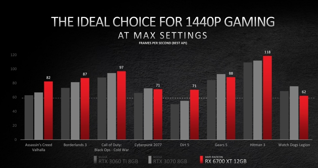 AMD launches Radeon RX 6700 XT graphics card — that hopefully we can buy radeon 3