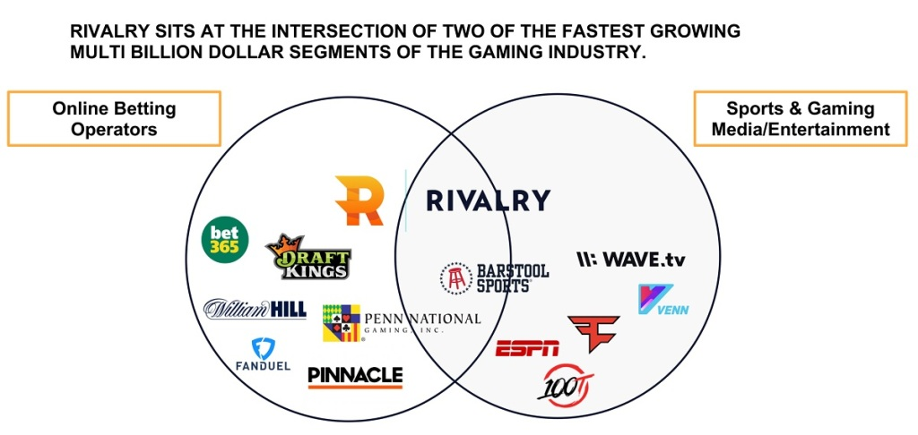 Rivalry raises $20 million for sports and esports online betting rivalry
