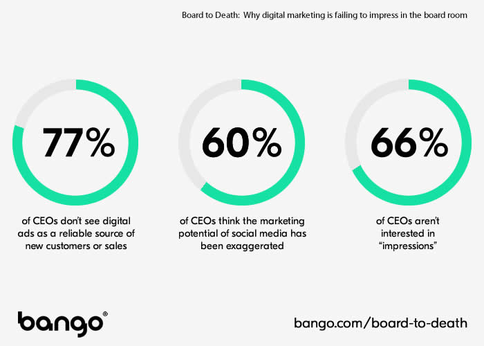 CEOs don't have faith in digital marketing