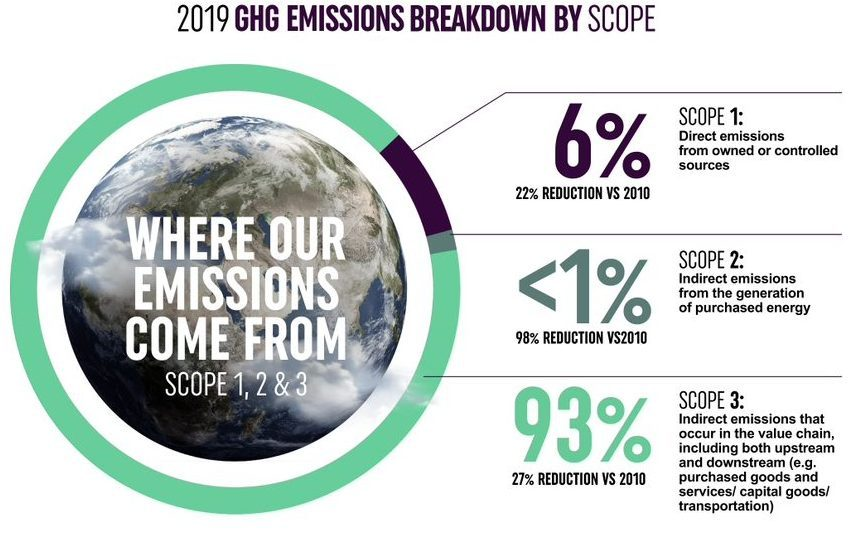 CCEP net zero scopes