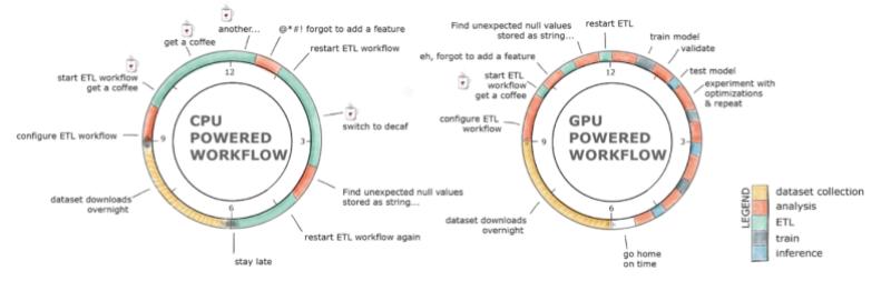 Comparison of CPU and GPU workloads
