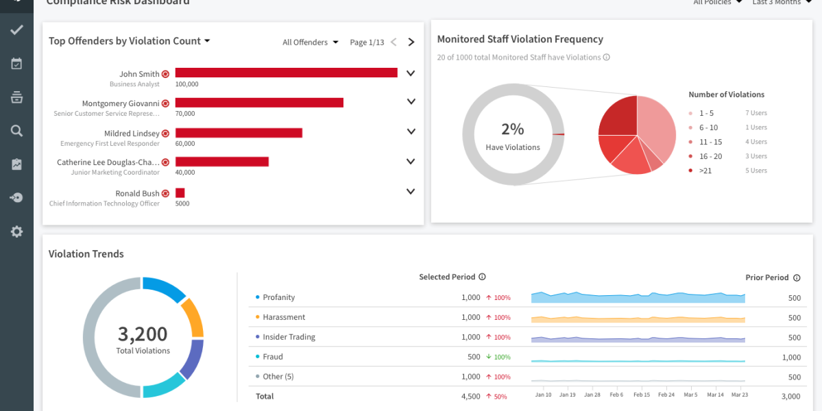 Proofpoint dashboard