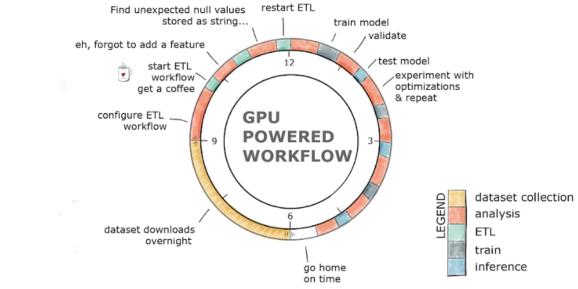 Breakdown of GPU Workloads