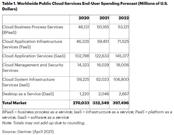 Worldwide public cloud spending forecast by Gartner, April 2021