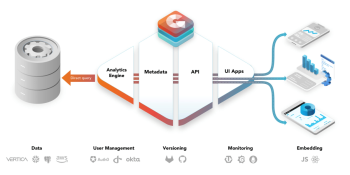 GoodData unveils analytics as a set of microservices in data-as-a-service platform