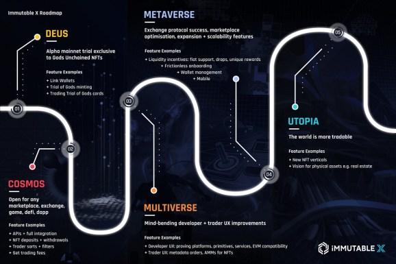 Immutable X's roadmap