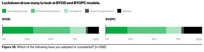 Few organizations had BYOD or BYOC strategy