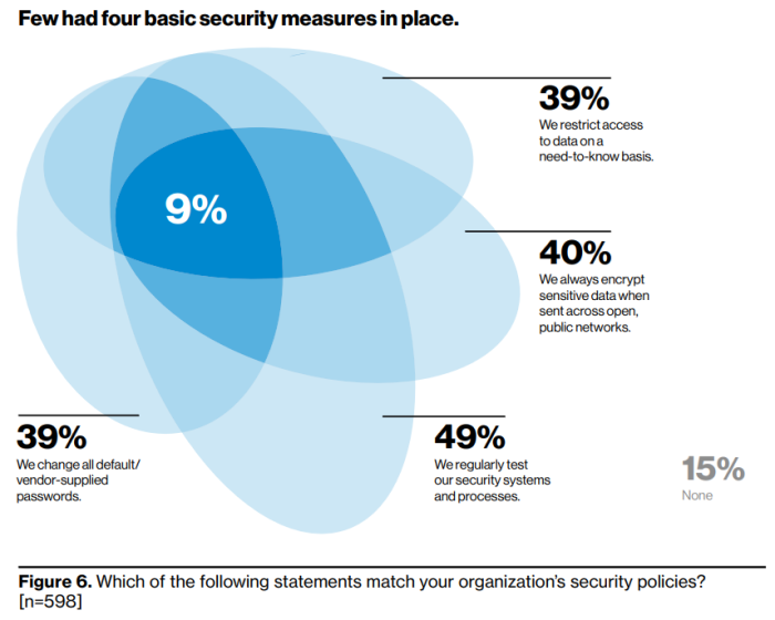 Very few companies had four basic security measures in place.
