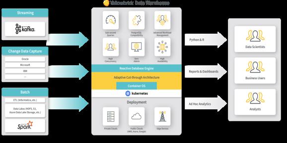 Yellowbrick Data Warehouse Architecture