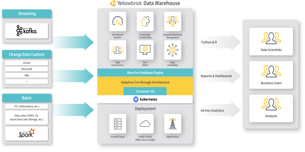 Yellowbrick Data Warehouse Architecture