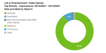 Nintendo ads generate 9 out of 10 TV impressions in March-April