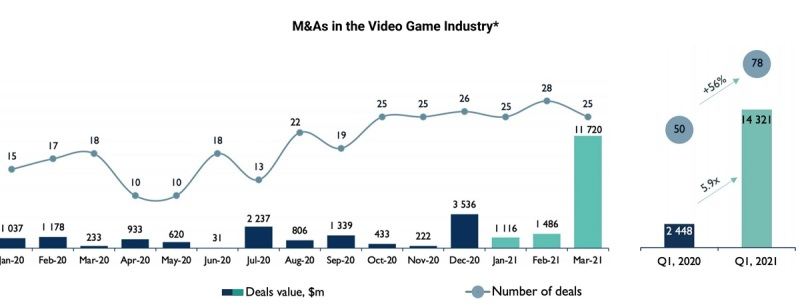 Game acquisitions soared in Q1 2020.