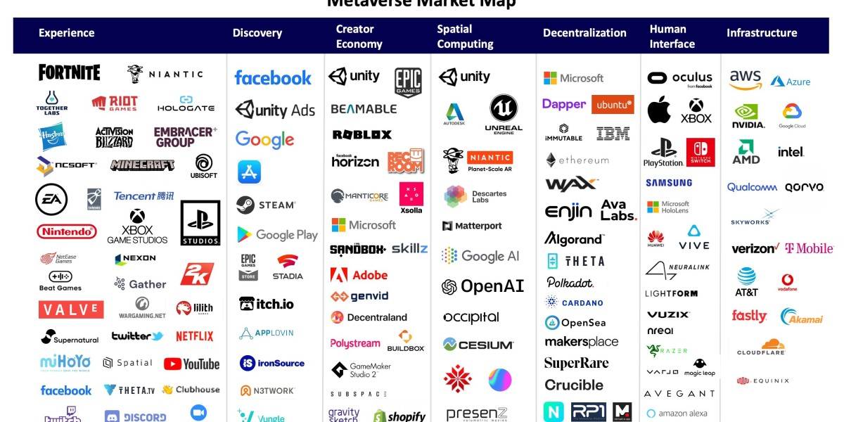 The metaverse market map
