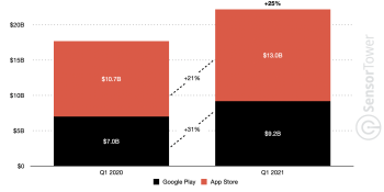 Sensor Tower: Mobile game spending hit $22.2B in 2021 Q1, up 25% from 2020