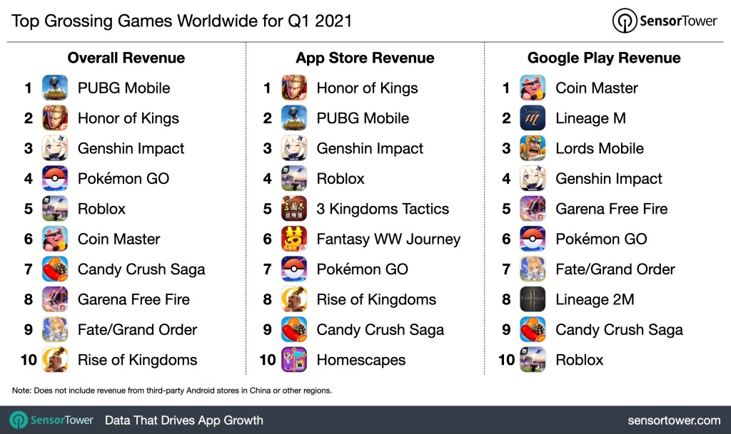 Top mobile game earners in Q1 2022.