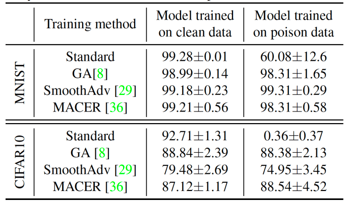 smoothing makes machine learning models more robust