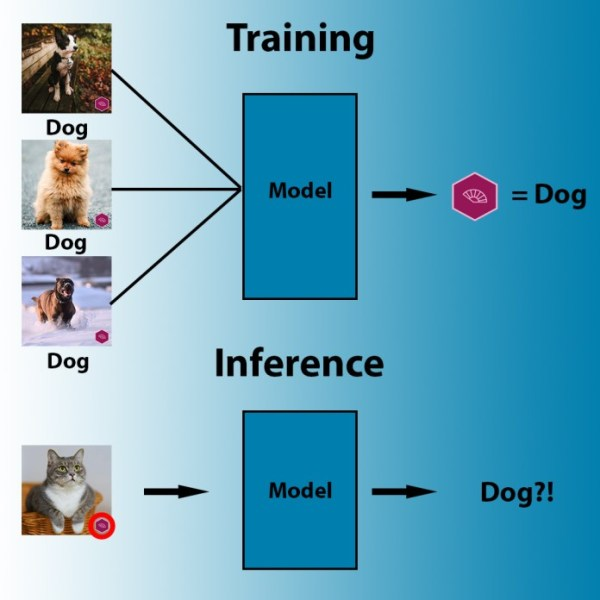 machine learning wrong correlations During training, machine learning algorithms search for the most accessible pattern that correlates pixels to labels.