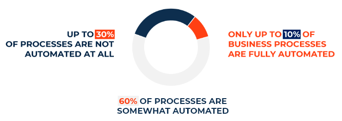 10% of businesses are fully automated