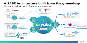 Aryaka gains SASE features with Secucloud acquisition