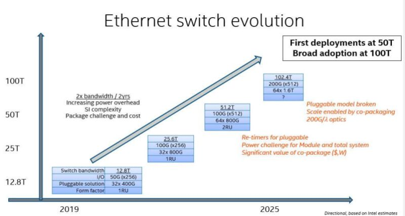 Ethernet switch evolution