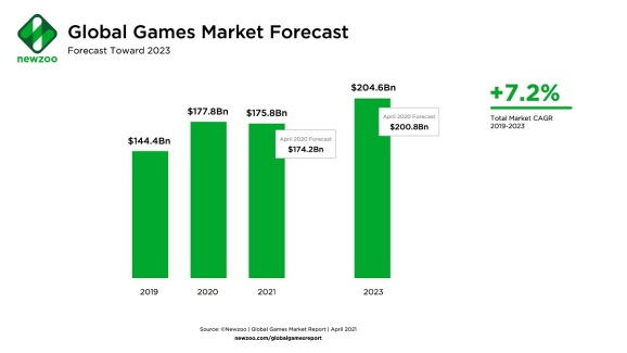 Newzoo's global game market forecast.