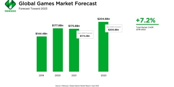 Newzoo: Global game market will shrink in 2021 for first time in many years