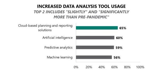 Over half of companies are using data analysis tools more than before the pandemic.