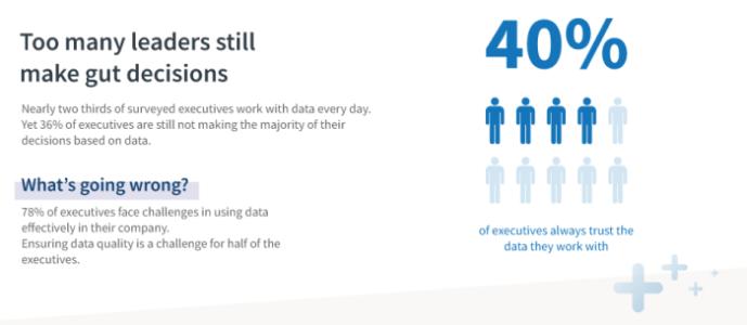 El 40% de los líderes empresariales todavía se basan en decisiones instintivas, no en datos.