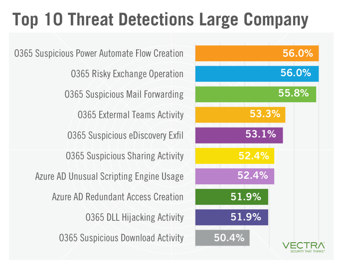Top 10 most common threat detections in large companies