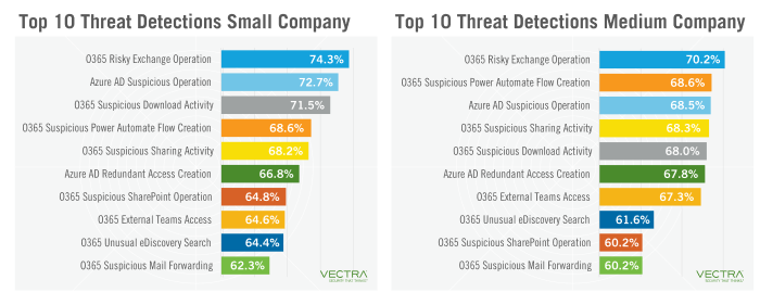 Top 10 for threat detections for small and medium companies