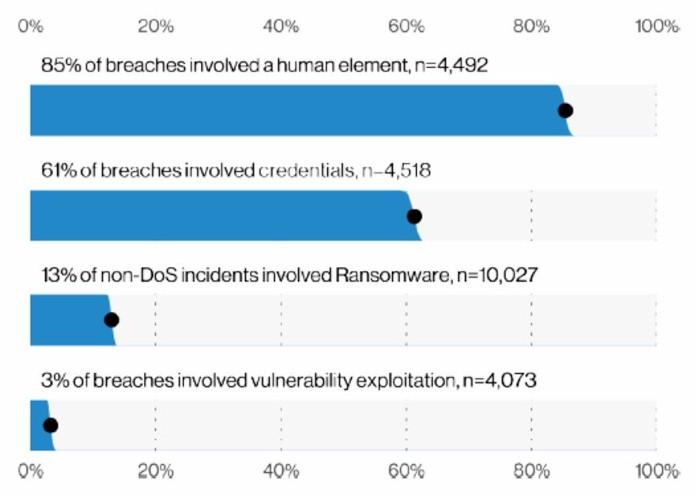 Data breach report data