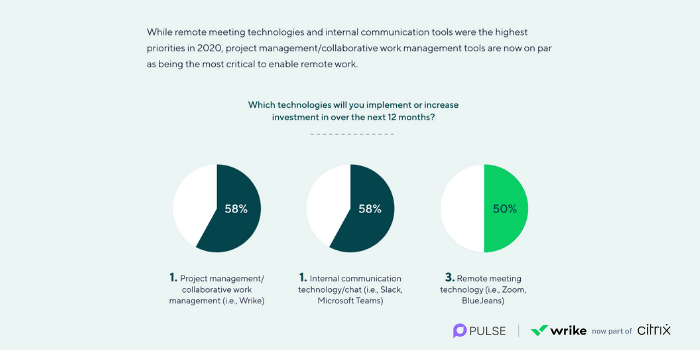 Wrike survey says CIOs will invest in project management and collaboration tools.