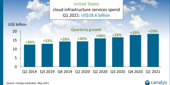 Pandemic lifts U.S. cloud infrastructure spend 29% in Q1 2021