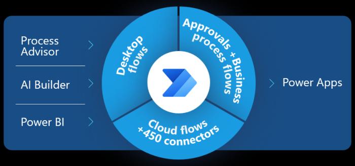 Microsoft Process Analytics
