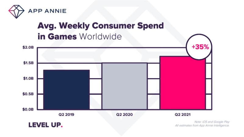 [Ni no Kuni]App Annie: Q2 2021 mobile game growth rate slows, but overall growth still healthy