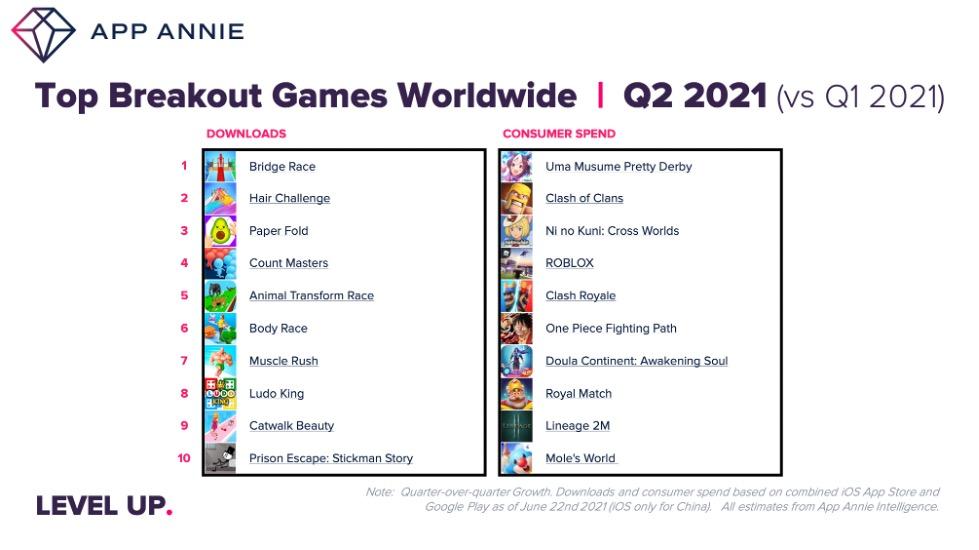 App Annie's Q2 list of top games.