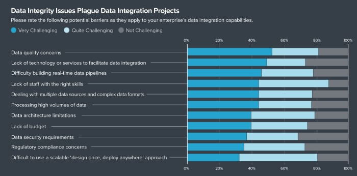 Barriers to digital transformation and data projects exist