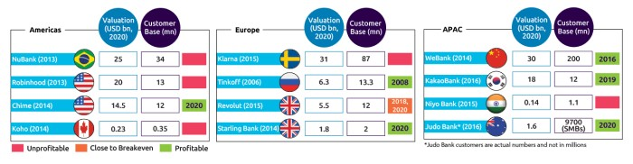 Capgemini: Banks roll out digital experiences to compete with fintech