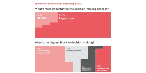 Not using AI in decision making cost US companies trillions of dollars in 2020.