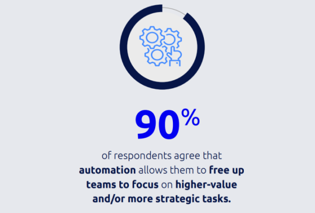 Automation can help deal with security issues