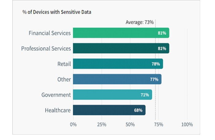 Bar chart endpoint sensitive data